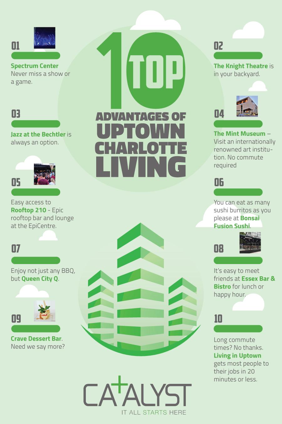 uptown charlotte living